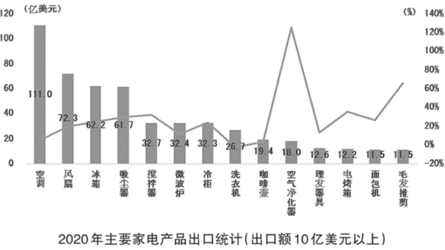 白色家电2020年增长迅猛 NTC热敏电阻需求增速显著