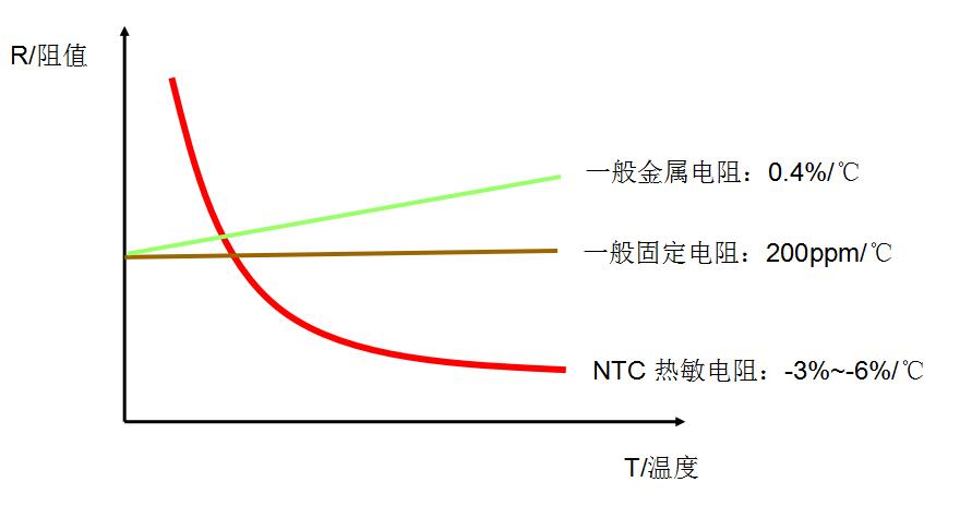 测温型NTC热敏电阻器原理!